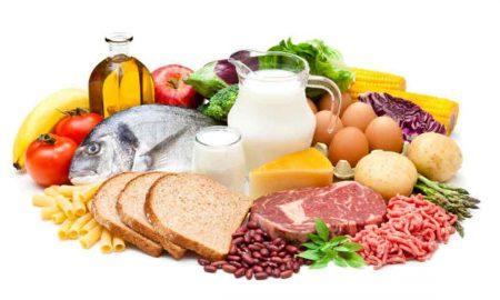 тенденции цен на продовольствие