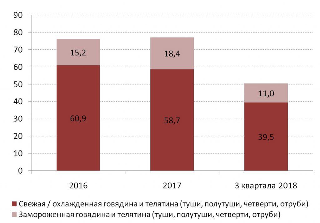 Динамика производства говядины в Украине