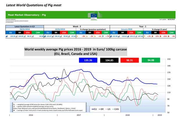 данные Евростата по рыночным цены на полутуши свиней
